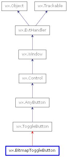 wx BitmapToggleButton — wxPython Phoenix 4 1 0a1 documentation