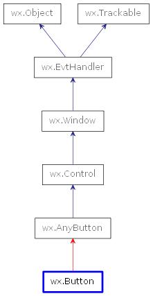 wx Button — wxPython Phoenix 4 1 0a1 documentation