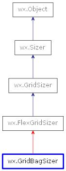 wx GridBagSizer — wxPython Phoenix 4 1 0a1 documentation