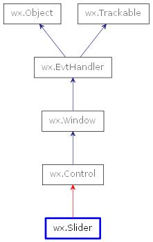 wx Slider — wxPython Phoenix 4 1 0a1 documentation