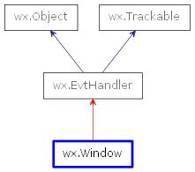 wx Window — wxPython Phoenix 4 1 0a1 documentation