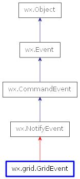 wx grid GridEvent — wxPython Phoenix 4 1 0a1 documentation