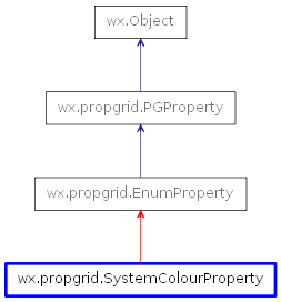 wx propgrid SystemColourProperty — wxPython Phoenix 4 1 0a1