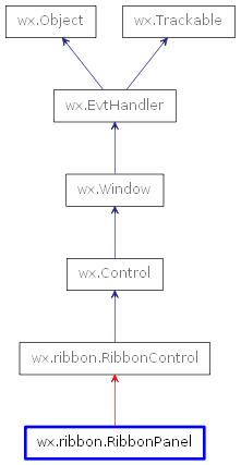 Wxribbonribbonpanel wxpython phoenix 404a1 documentation inheritance diagram of ribbonpanel ccuart Gallery